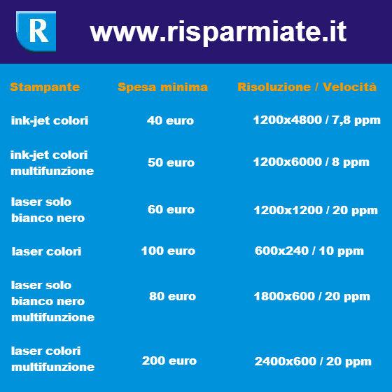 costi_stampanti_inchiostro_laser